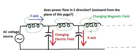 inductor and capacitor in transmission line electromagnetism can we draw analogy between em power flow through free space and ac power