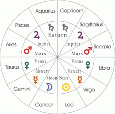 Houses In Astrology by This House Is Mine Rulers Of The Houses In Horoscope