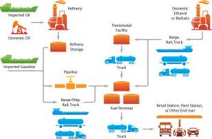 Fuel Distribution System Alternative Fuels Data Center Ethanol Production
