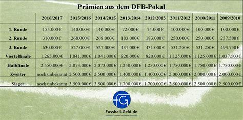 dfb tabelle dfb pokal kicker