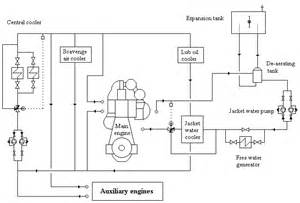 mechanical engineering corrosion inhibitors used in jacket water system jacket cooling water