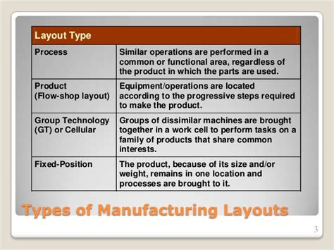 layout manager and its types group layout manufacturing management