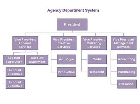 job layout wikipedia organizational chart wikipedia