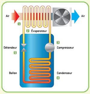 comment fonctionne un chauffe eau 4754 chauffe eau thermodynamique fonctionnement 201 nergies
