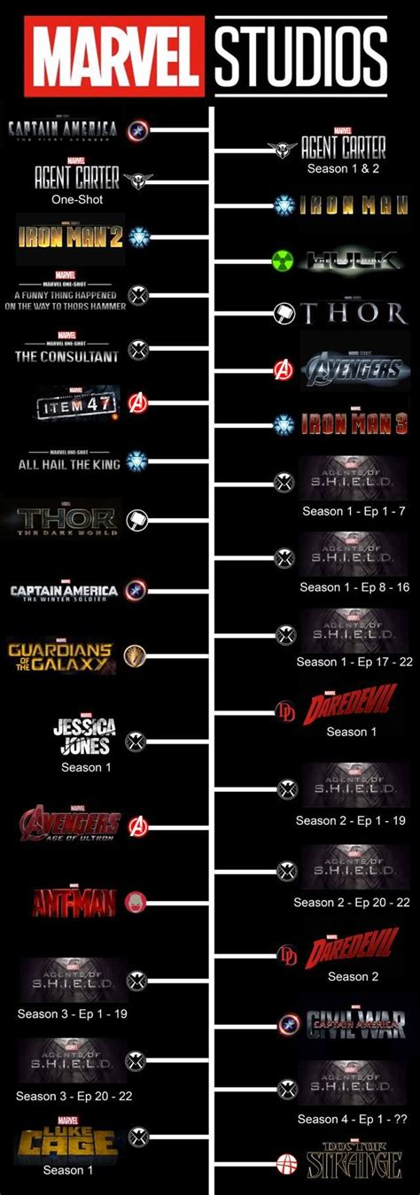 the ultimate marvel movie universe timeline 260 best images about bill stuff on pinterest travel
