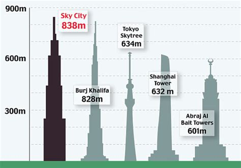 world s tallest skyscraper to be built in 210 days instead