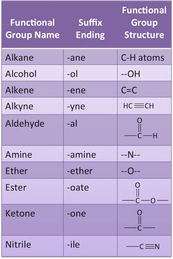 naming organic compounds rules practice video