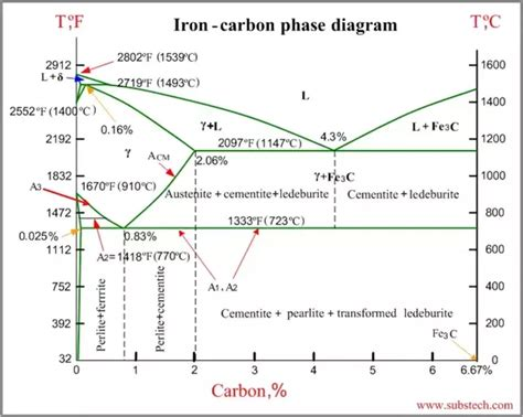 fe3c phase diagram why is the carbon percentage of the iron carbon