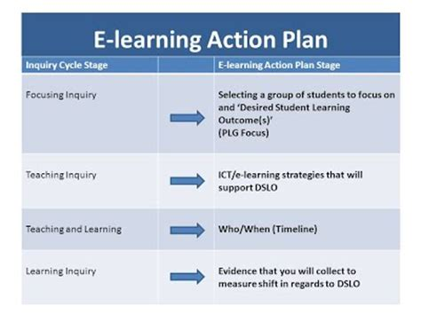 e learning strategy template teaching as inquiry digital citizenship guidelines for