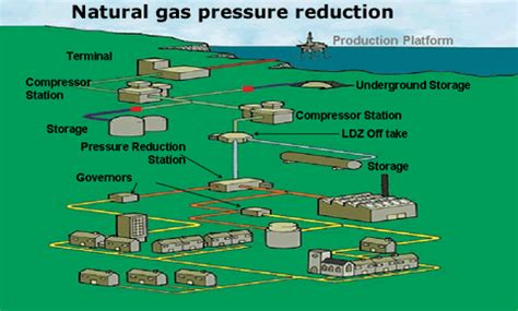clean electricity from gas pressure reuk co uk
