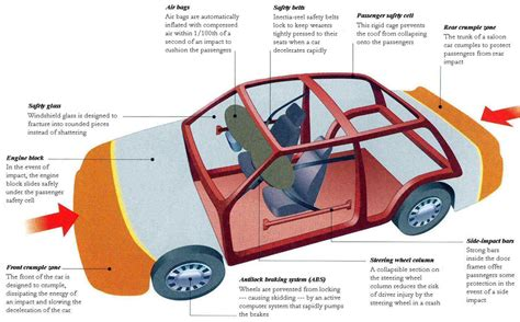 car safety vehicle safety improvements declining numbers of deaths safe ride 4