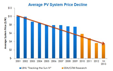 average cost of solar system in california solar means business top 25 us corporate solar energy users reneweconomy