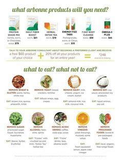 28 Day Detox Elimination Diet by Is Arbonne For You Learn More About Arbonne At Http