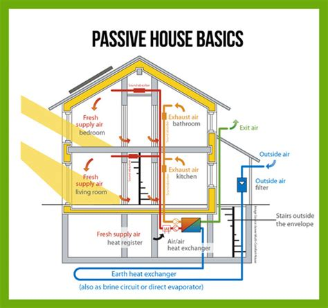 passive solar design and thermal resiliency better bee