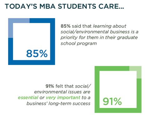 Best Environmental Mba Programs by Mba Programs Beef Up Environmental Curricula