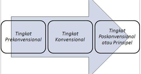 teori perkembangan biologi online biologi asik teori perkembangan moral serta aplikasinya