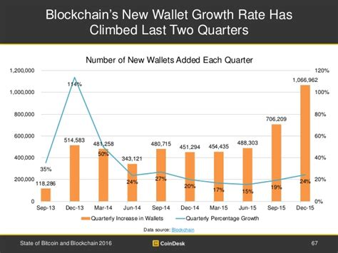 Bitcoin Yearly Growth | state of bitcoin 2016 shows positive growth for bitcoin