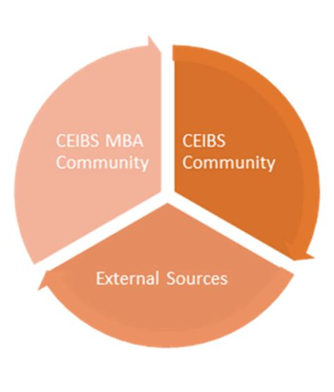 Ceibs Mba Statistics by S Leadership Network Ceibs