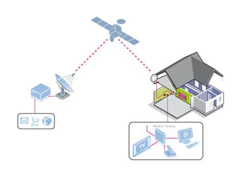test adsl mclink satellitare offerte per la connessione adsl con