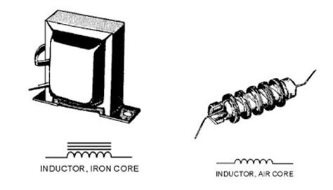 inductor types and symbols engineering photos and articels engineering search engine june 2009