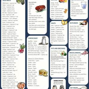 ketogenic diet food list printable motorcycle review and galleries