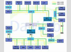 Estructura de los Buses CAN (SAE J1587/J1708 y SAE J1939) J1708