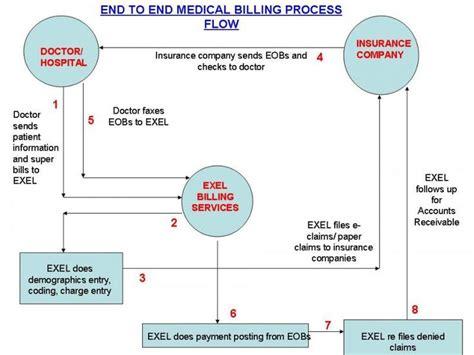 coding flowchart health information flowchart exel bpo billing