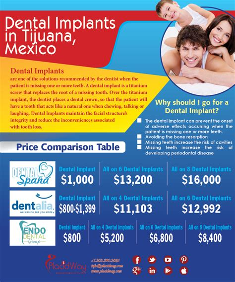 for dental implants in mexico dental implants packages in mexico archives placidblog