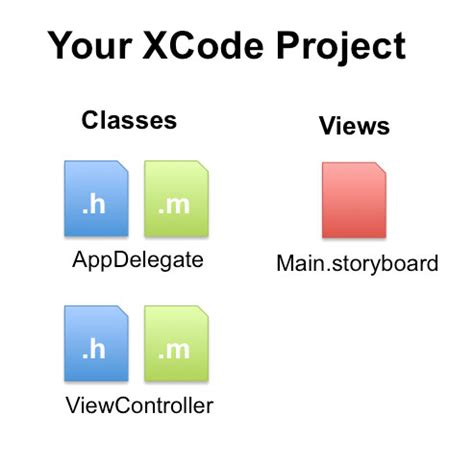 Your Xcode Project Files Explained And Object Oriented Programming Concepts Xcode Project Templates Explained