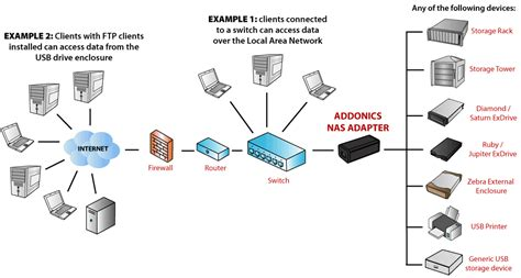 Home Network Design With Nas Addonics Product Nas Adapter