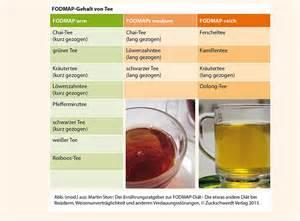 liste mit fodmap lebensmitteln die fodmap k 246 chin