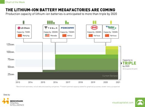 tesla gigafactory planned 2020 production of lithium ion cells slide the lithium ion battery megafactories are coming mining com