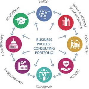Business Process Consultant by Business Process Consulting It Process Consulting Services