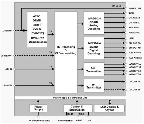 dvb c block diagram wiring diagram with description