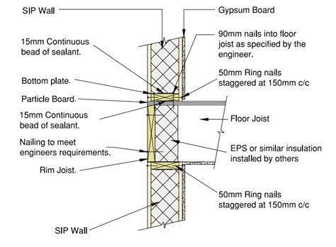 Structural Insulated Panel Systems (SIPS)   Wood Solutions