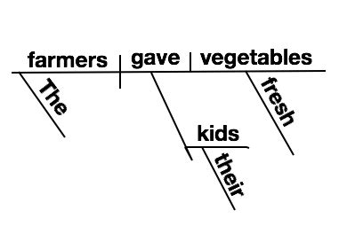 How To Diagram Sentences 13 Steps With Pictures Wikihow Sentence Diagram Template