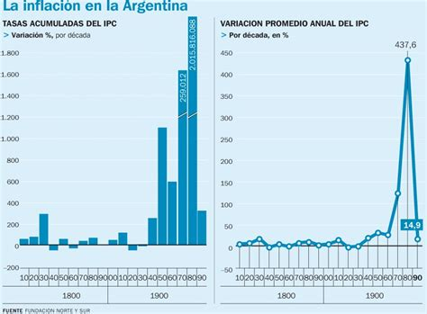 indice de inflacion argentina 2016 inflaci 243 n archivos hijos del pa 237 s ar