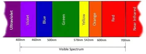 what color of visible light has the highest energy why does violet light the highest frequency in the