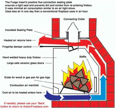 How Does A Fireplace Fan Work by Actionfireplace Fireplaces