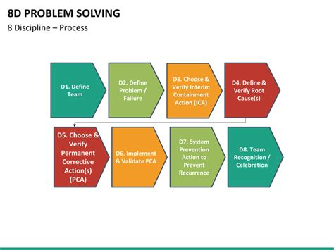 8d problem solving powerpoint template sketchbubble