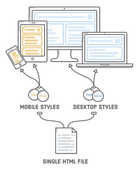 css tutorial separate file css tutorial html css is hard