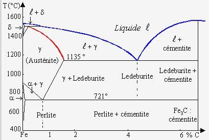 diagramme de phase des aciers chapitre xi