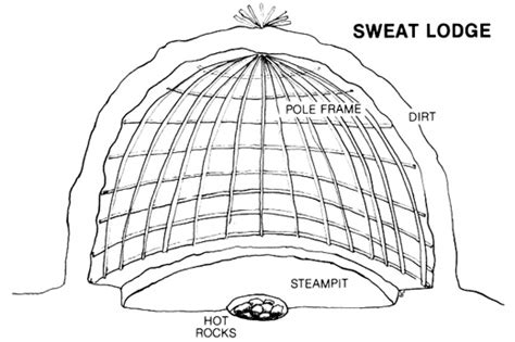 how to make a sweat lodge in your backyard needful provision inc