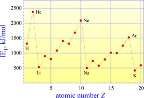 pattern on how ionization energy varies with atomic radius chem 101 ionization energy