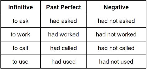 all worksheets 187 past perfect and past perfect continuous past perfect tense grammar rules grammarly