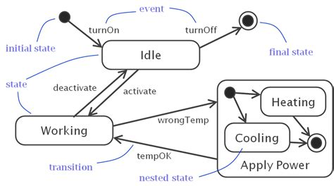 state diagrams uml uml state machine diagram