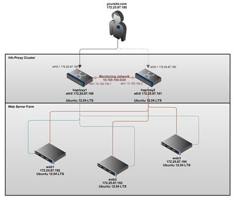 Setup Ubuntu Server Cluster | installing a high availability web server cluster on