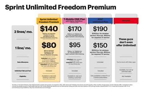 sprint home internet service plans sprint unveils another unlimited data plan but this one