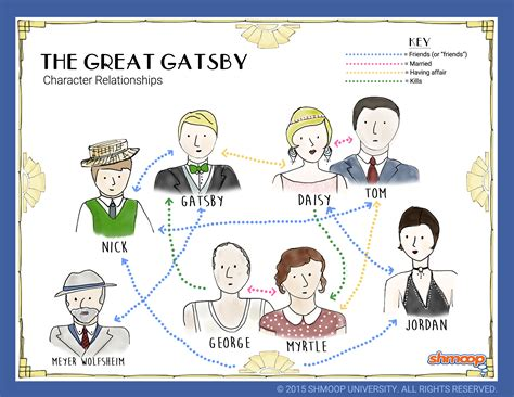 theme of infidelity in the great gatsby relationship map in the great gatsby chart