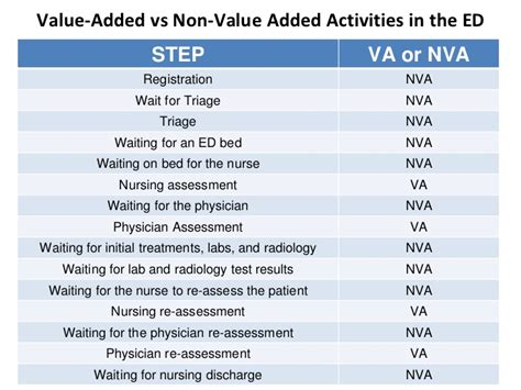 va nva analysis template lean implementation in healthcare organizations the 5ss tool